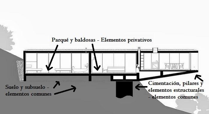 Suelo y demás elementos estructurales
