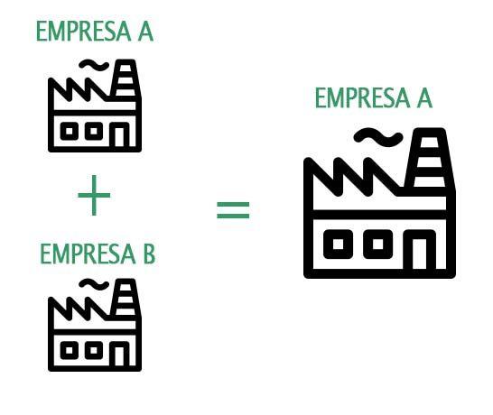 Fusión de empresa por absorción: Sobrevive una de las empresas que absorbe al resto